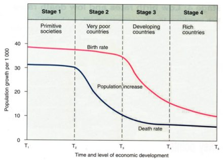 demographic transition theory Abdel omran's 1971 theory of epidemiological transition is an attempt to account for.